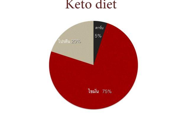 รู้สักนิดก่อนตัดสินใจกินอาหารแบบคีโตจินิค